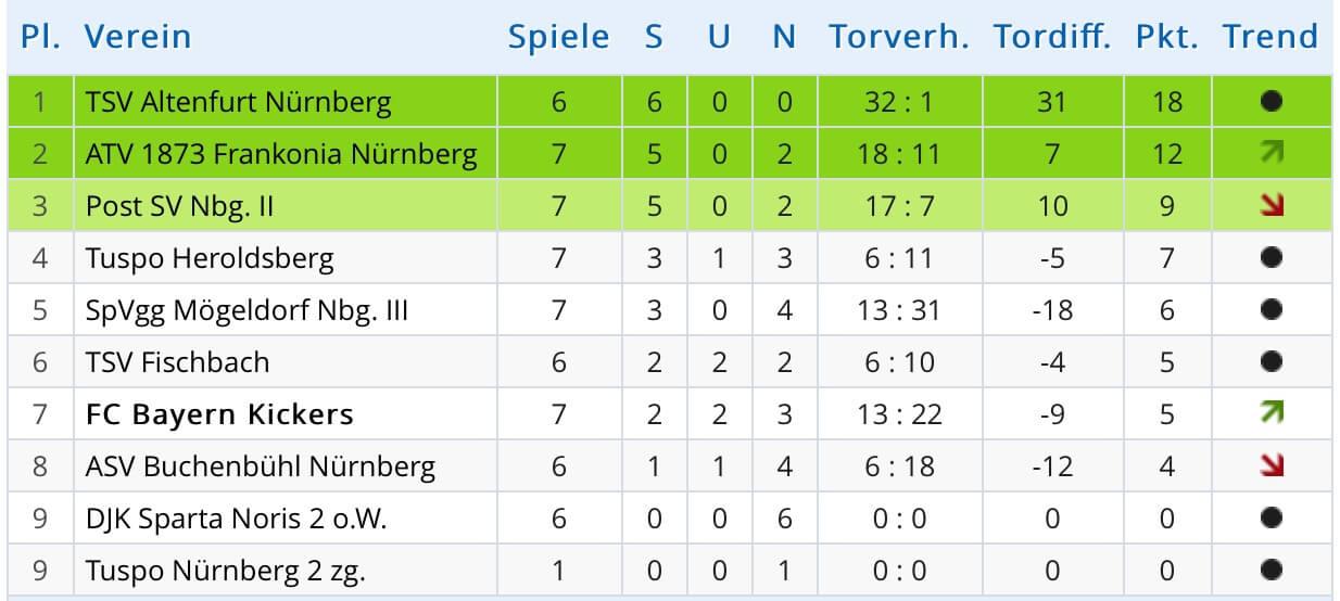 Tabelle B Jugend Fc Bayern Kickers 1907 E V